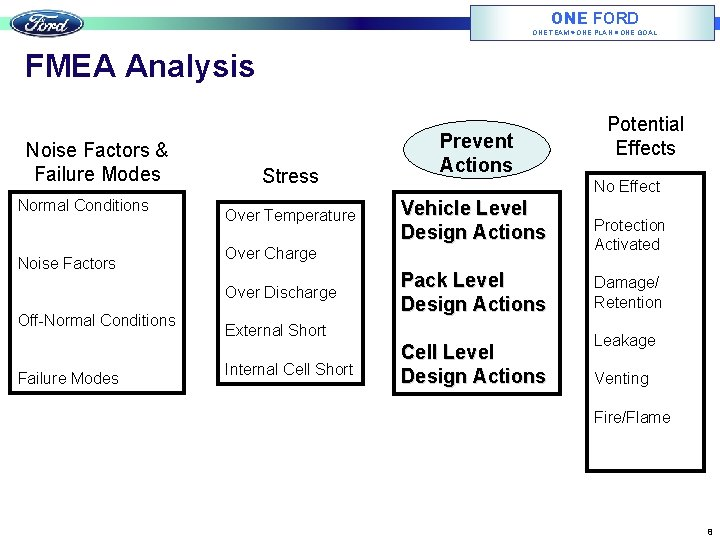 ONE FORD ONE TEAM ONE PLAN ONE GOAL FMEA Analysis Noise Factors & Failure