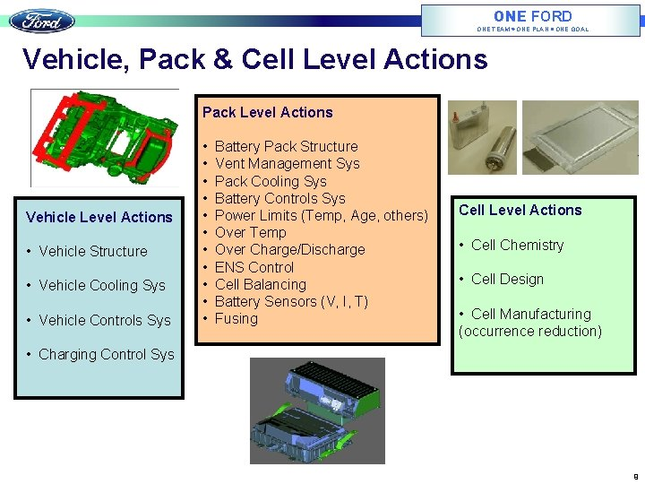 ONE FORD ONE TEAM ONE PLAN ONE GOAL Vehicle, Pack & Cell Level Actions
