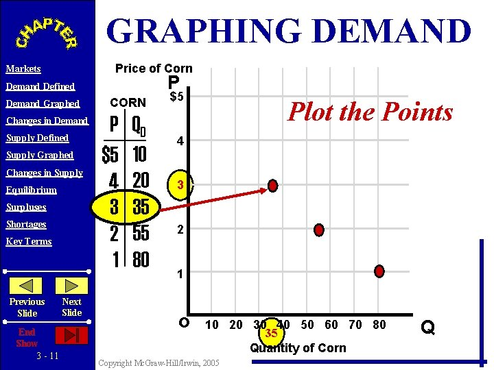 GRAPHING DEMAND Price of Corn Markets P Demand Defined Demand Graphed Changes in Demand