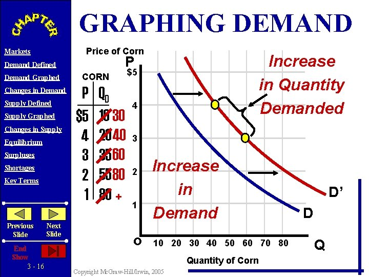 GRAPHING DEMAND Price of Corn Markets Demand Graphed Changes in Demand Supply Defined Supply