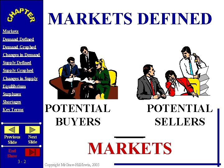 MARKETS DEFINED Markets Demand Defined Demand Graphed Changes in Demand Supply Defined Supply Graphed