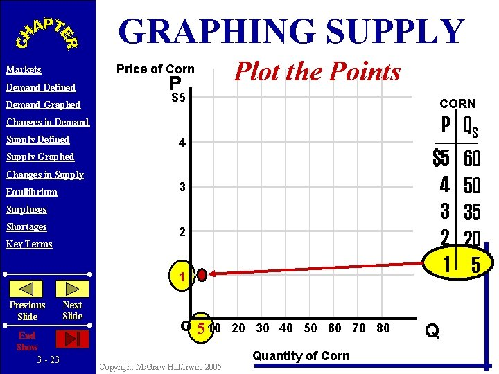 GRAPHING SUPPLY Price of Corn Markets Demand Defined Demand Graphed P Plot the Points