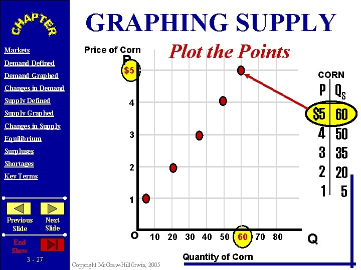 GRAPHING SUPPLY Plot the Points Price of Corn Markets Demand Defined Demand Graphed P