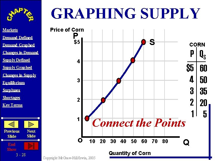 GRAPHING SUPPLY Price of Corn Markets Demand Defined Demand Graphed P S $5 CORN