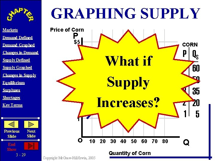 GRAPHING SUPPLY Price of Corn Markets Demand Defined Demand Graphed P S $5 Changes