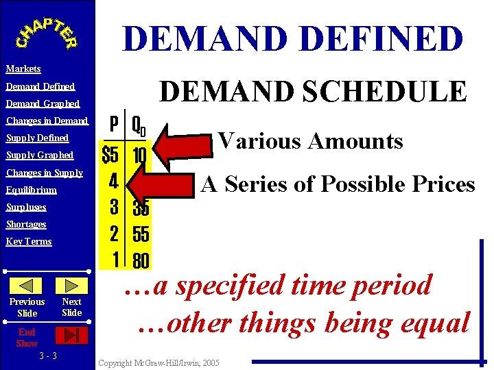 DEMAND DEFINED Markets DEMAND SCHEDULE Demand Defined Demand Graphed Changes in Demand Supply Defined