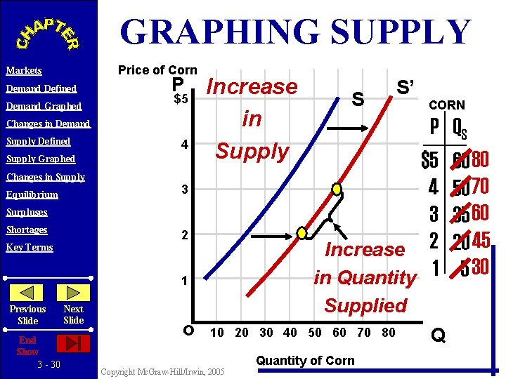 GRAPHING SUPPLY Price of Corn Markets Demand Defined Demand Graphed P $5 Changes in