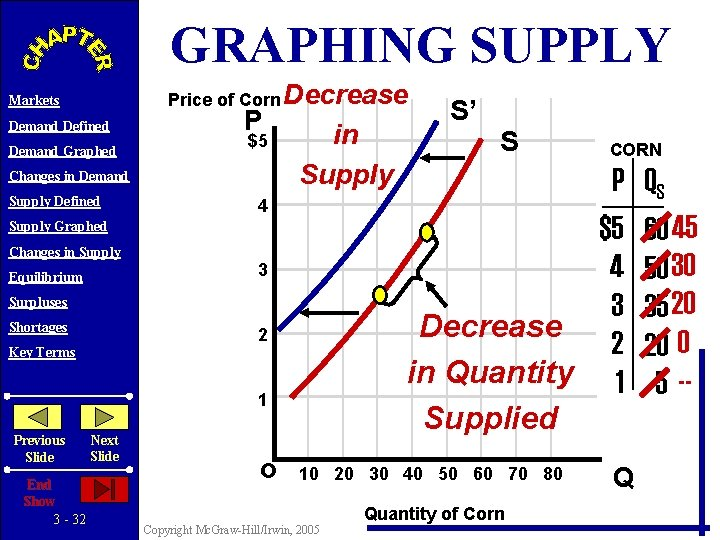 GRAPHING SUPPLY Price of Corn Decrease Markets Demand Defined Demand Graphed P $5 Changes