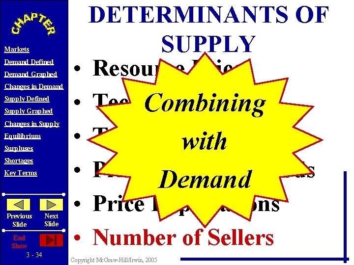 Markets Demand Defined Demand Graphed Changes in Demand Supply Defined Supply Graphed Changes in