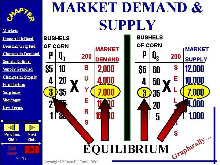 MARKET DEMAND & SUPPLY Markets Demand Defined Demand Graphed Changes in Demand Supply Defined