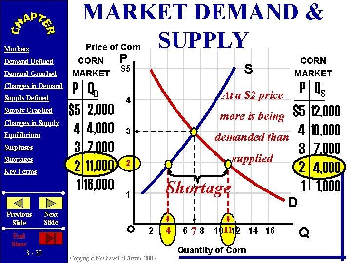 MARKET DEMAND & SUPPLY Price of Corn Markets Demand Defined Demand Graphed Changes in
