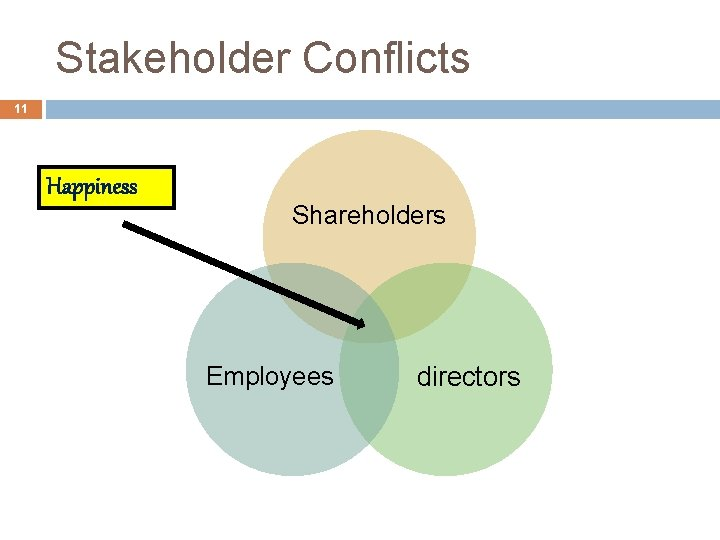 Stakeholder Conflicts 11 Happiness Shareholders Employees directors