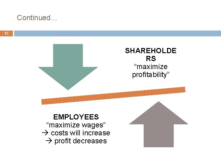 """Continued… 12 SHAREHOLDE RS """"maximize profitability"""" EMPLOYEES """"maximize wages"""" costs will increase profit decreases"""