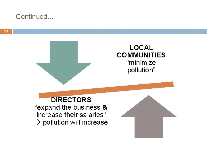 """Continued… 13 LOCAL COMMUNITIES """"minimize pollution"""" DIRECTORS """"expand the business & increase their salaries"""""""