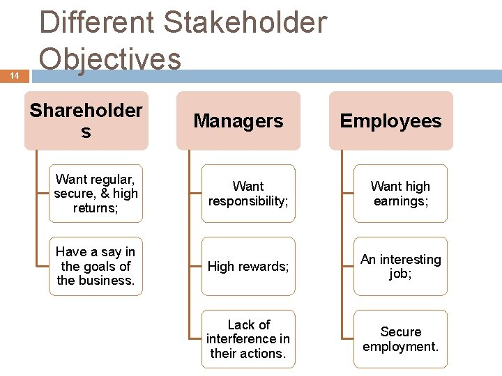 14 Different Stakeholder Objectives Shareholder s Managers Employees Want regular, secure, & high returns;