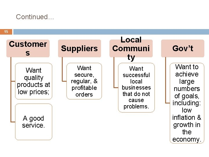 Continued… 15 Customer s Want quality products at low prices; A good service. Suppliers
