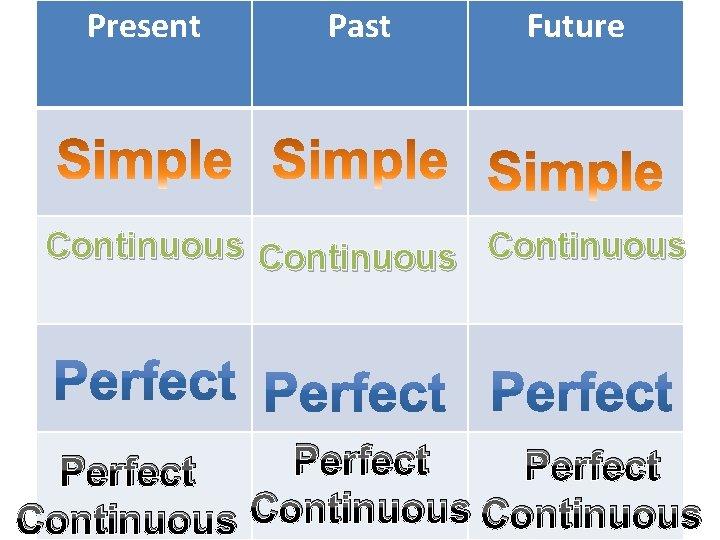 Present Past Future Continuous Perfect Continuous