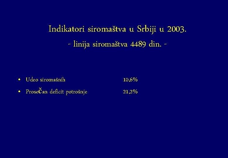 Indikatori siromaštva u Srbiji u 2003. - linija siromaštva 4489 din. - • Udeo