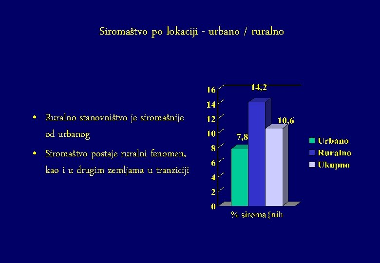 Siromaštvo po lokaciji - urbano / ruralno • Ruralno stanovništvo je siromašnije od urbanog