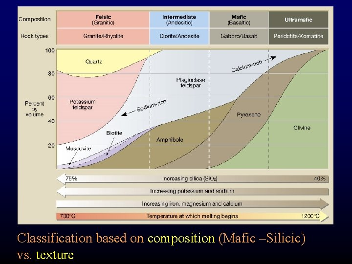 Classification based on composition (Mafic –Silicic) vs. texture