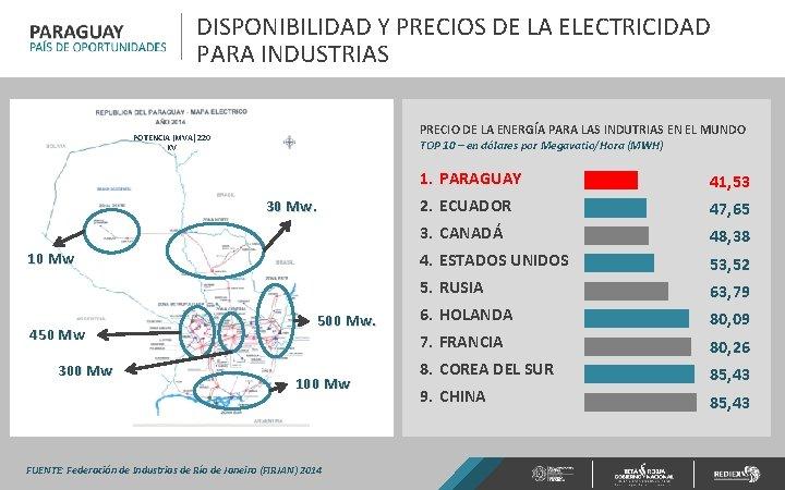 DISPONIBILIDAD Y PRECIOS DE LA ELECTRICIDAD PARA INDUSTRIAS PRECIO DE LA ENERGÍA PARA LAS