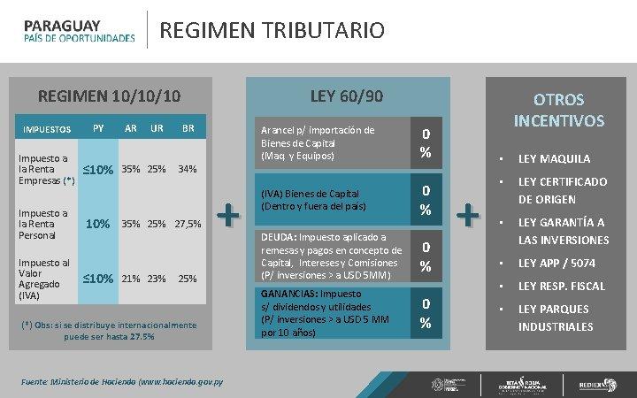 REGIMEN TRIBUTARIO LEY 60/90 REGIMEN 10/10/10 IMPUESTOS PY Impuesto a la Renta Empresas (*)