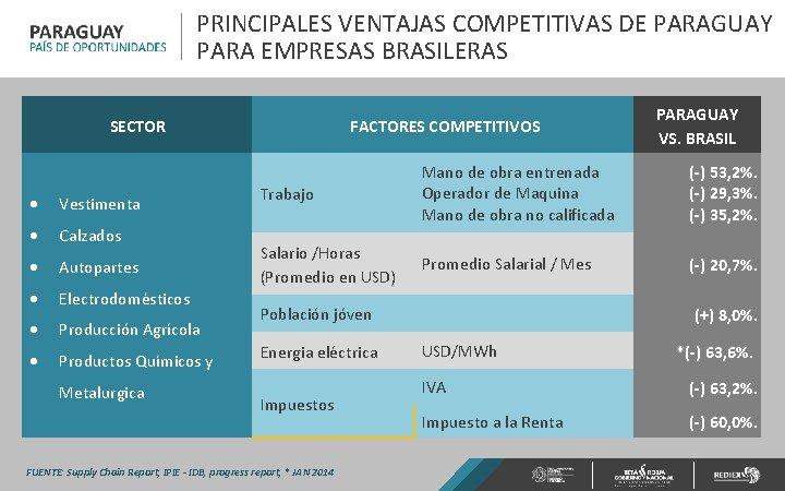 PRINCIPALES VENTAJAS COMPETITIVAS DE PARAGUAY PARA EMPRESAS BRASILERAS SECTOR Vestimenta Calzados Autopartes Electrodomésticos Producción