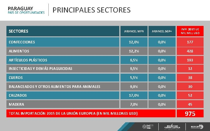 PRINCIPALES SECTORES ARANCEL MFN ARANCEL SGP+ IMP. 2015 UE MILL USD CONFECCIONES 12, 0%