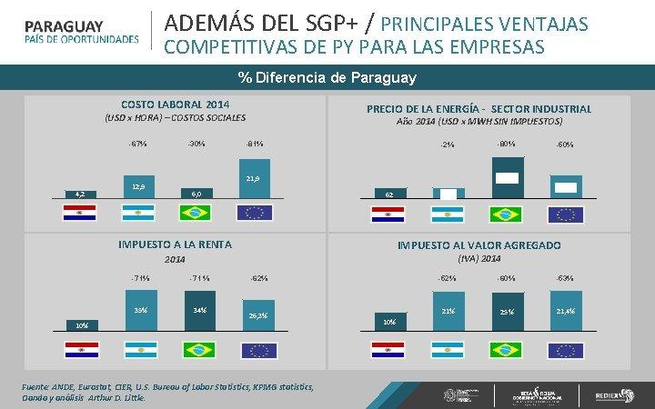 ADEMÁS DEL SGP+ / PRINCIPALES VENTAJAS COMPETITIVAS DE PY PARA LAS EMPRESAS % Diferencia