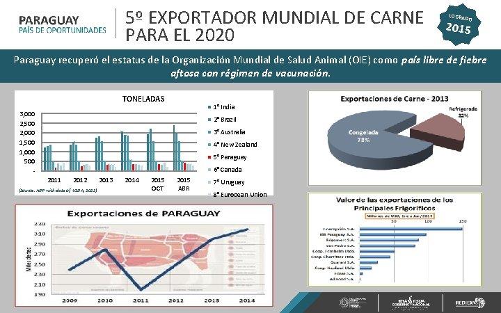 5º EXPORTADOR MUNDIAL DE CARNE PARA EL 2020 LOGRA DO 2015 Paraguay recuperó el