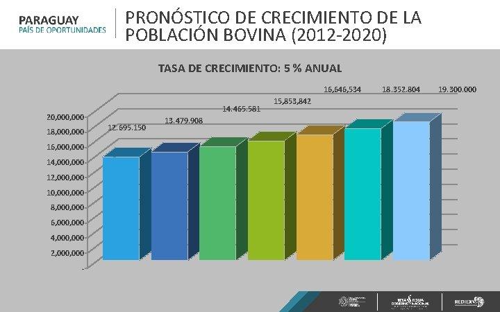 PRONÓSTICO DE CRECIMIENTO DE LA POBLACIÓN BOVINA (2012 -2020) TASA DE CRECIMIENTO: 5 %