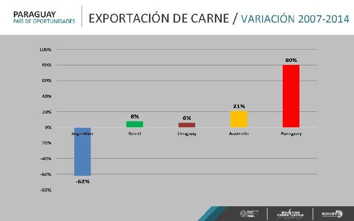 EXPORTACIÓN DE CARNE / VARIACIÓN 2007 -2014