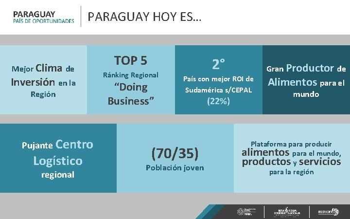 PARAGUAY HOY ES… Mejor Clima de Inversión en la Región Pujante Centro Logístico regional