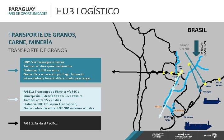 HUB LOGÍSTICO BRASIL Campo Grande TRANSPORTE DE GRANOS HOY: Vía Paranaguá o Santos. Tiempo: