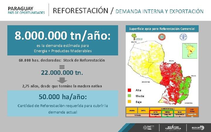 REFORESTACIÓN / DEMANDA INTERNA Y EXPORTACIÓN 8. 000 tn/año: Superficie apta para Reforestación Comercial