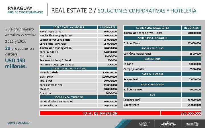 REAL ESTATE 2 / SOLUCIONES CORPORATIVAS Y HOTELERÍA 30% crecimiento anual en el sector