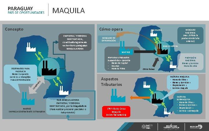 MAQUILA Concepto Cómo opera EMPRESA / PERSONA CONTRATADA, constituida legalmente en territorio paraguayo MAQUILADORA