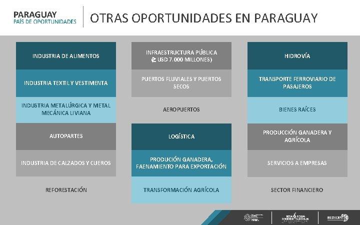 OTRAS OPORTUNIDADES EN PARAGUAY INDUSTRIA DE ALIMENTOS INFRAESTRUCTURA PÚBLICA ( USD 7. 000 MILLONES)