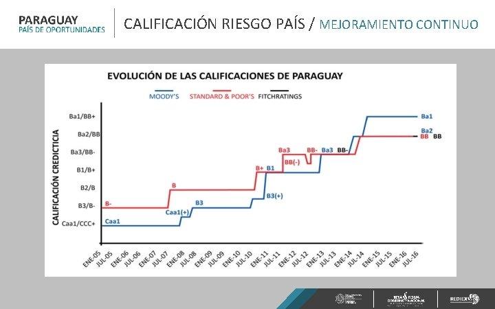 CALIFICACIÓN RIESGO PAÍS / MEJORAMIENTO CONTINUO