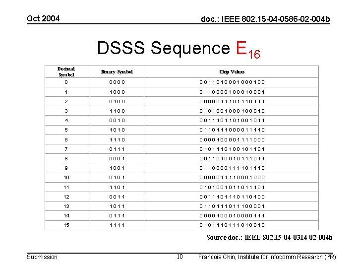 Oct 2004 doc. : IEEE 802. 15 -04 -0586 -02 -004 b DSSS Sequence