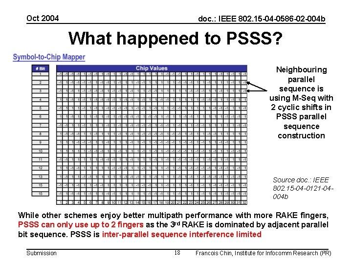 Oct 2004 doc. : IEEE 802. 15 -04 -0586 -02 -004 b What happened