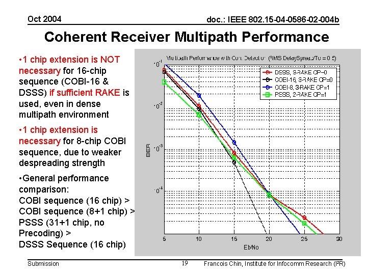 Oct 2004 doc. : IEEE 802. 15 -04 -0586 -02 -004 b Coherent Receiver