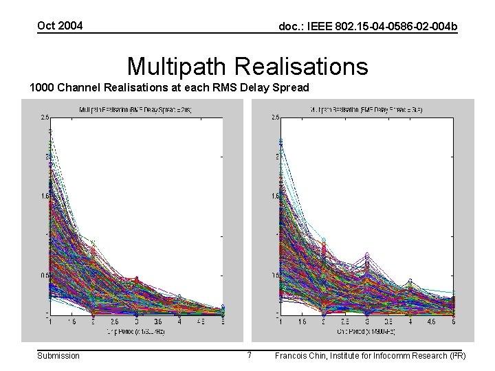Oct 2004 doc. : IEEE 802. 15 -04 -0586 -02 -004 b Multipath Realisations