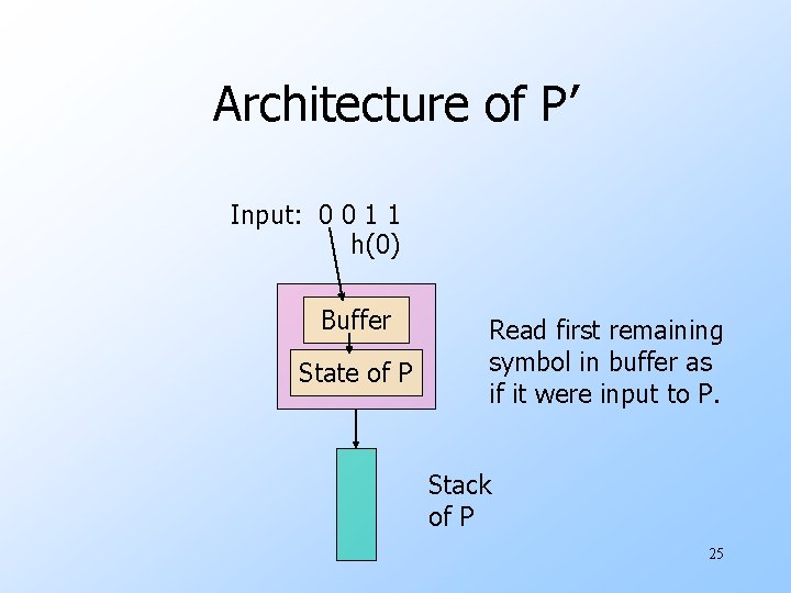 Architecture of P' Input: 0 0 1 1 h(0) Buffer State of P Read