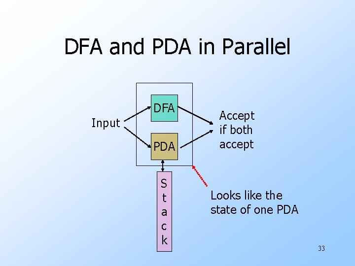 DFA and PDA in Parallel DFA Input PDA S t a c k Accept