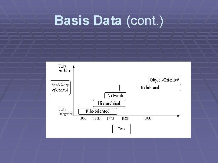 Basis Data (cont. )