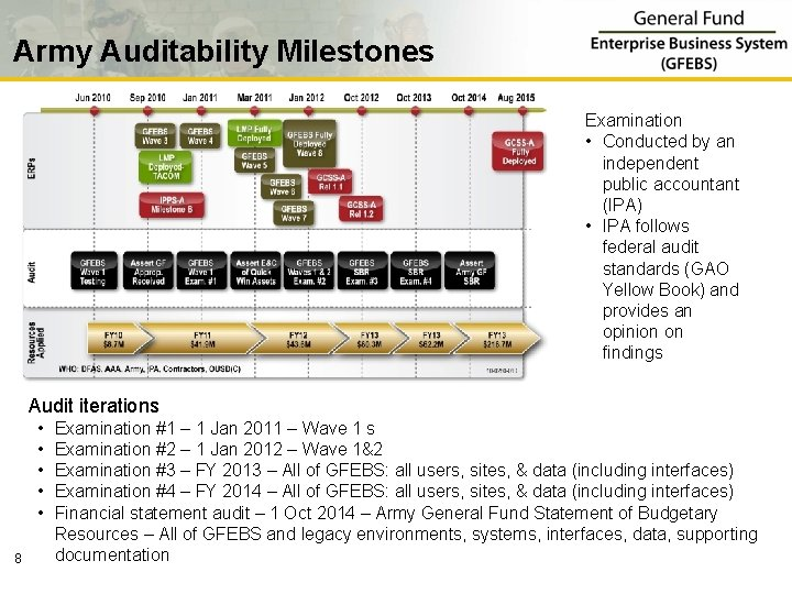 Army Auditability Milestones Examination • Conducted by an independent public accountant (IPA) • IPA