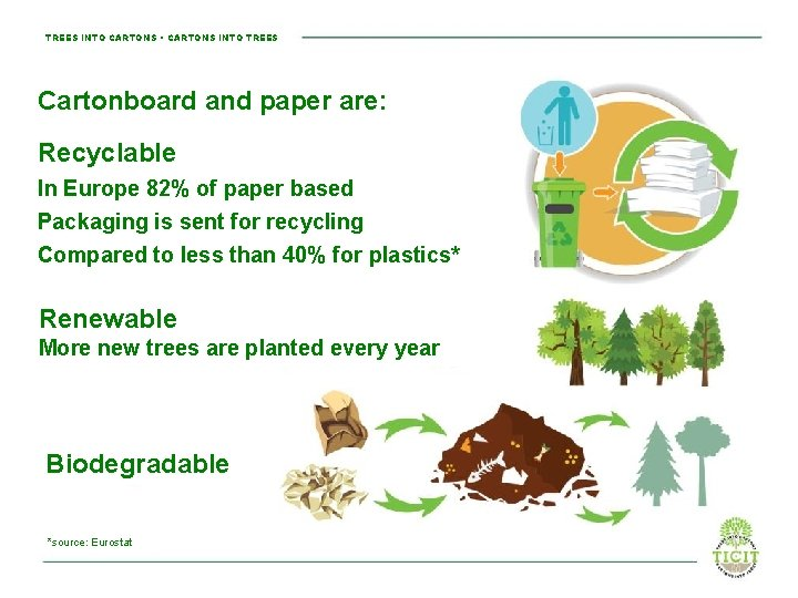 TREES INTO CARTONS • CARTONS INTO TREES Cartonboard and paper are: Recyclable In Europe