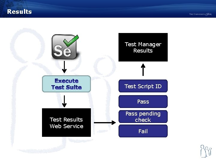 Results Test Manager Results Test Script ID Pass Test Results Web Service Pass pending