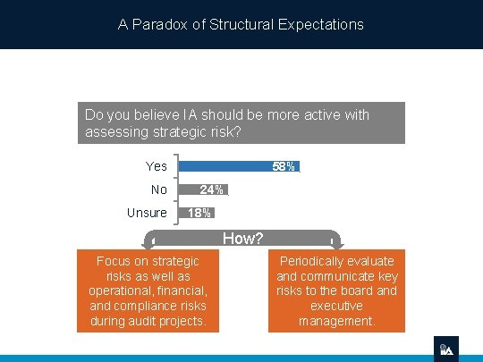 A Paradox of Structural Expectations Do you believe IA should be more active with